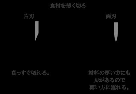 刃流れ図解1