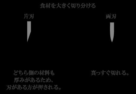 刃流れ図解2