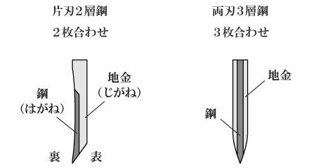 刃の構造1